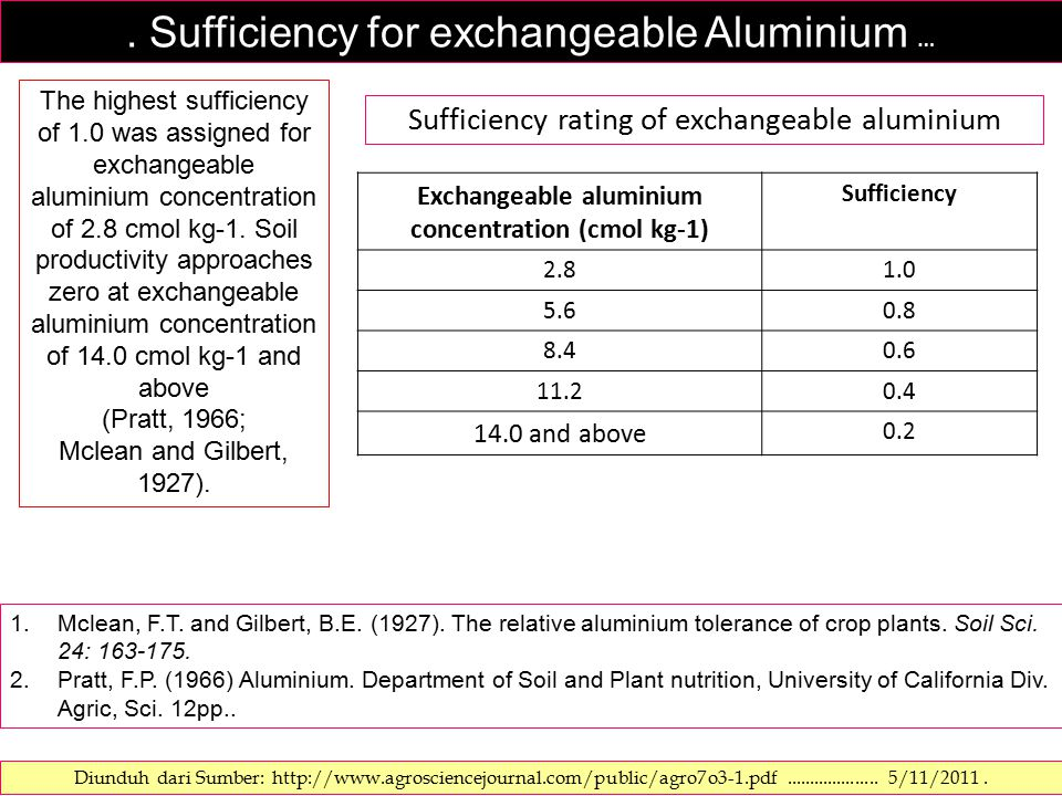 Sufficiency for exchangeable Aluminium … The highest sufficiency of 1.0 was assigned for exchangeable aluminium concentration of 2.8 cmol kg-1.
