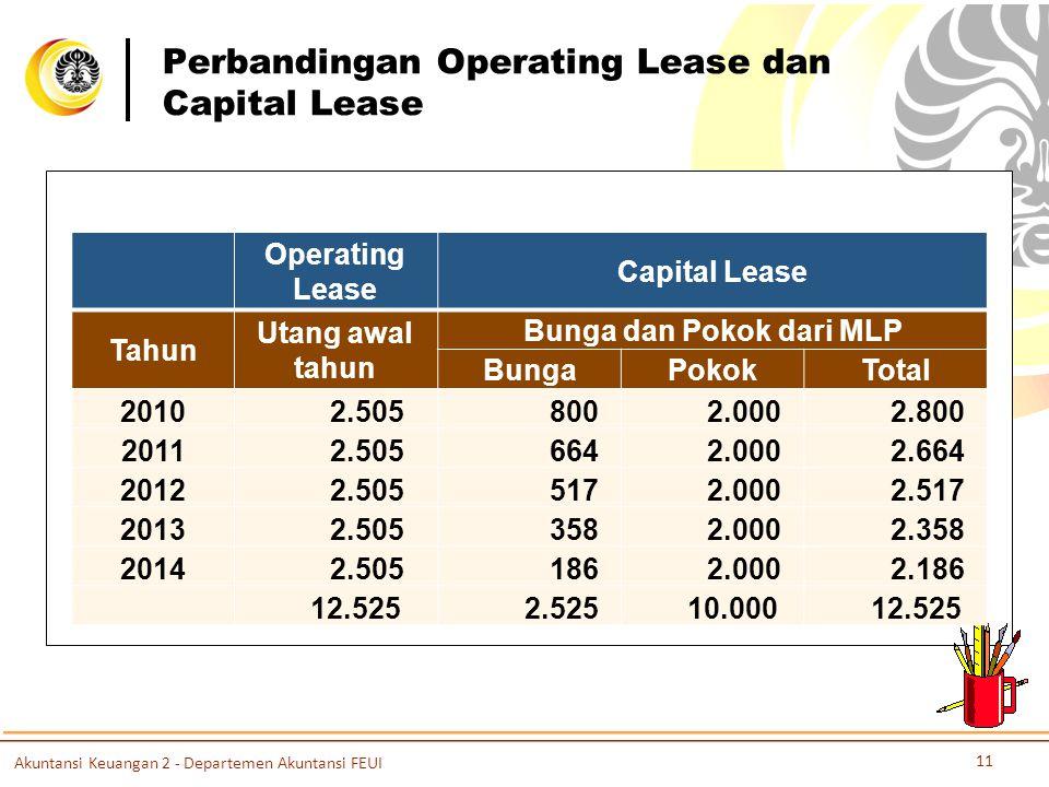 Perbandingan Operating Lease dan Capital Lease Operating Lease Capital Lease Tahun Utang awal tahun Bunga dan Pokok dari MLP BungaPokokTotal 2010 2.505 800 2.000 2.800 2011 2.505 664 2.000 2.664 2012 2.505 517 2.000 2.517 2013 2.505 358 2.000 2.358 2014 2.505 186 2.000 2.186 12.525 2.525 10.000 12.525 Akuntansi Keuangan 2 - Departemen Akuntansi FEUI 11