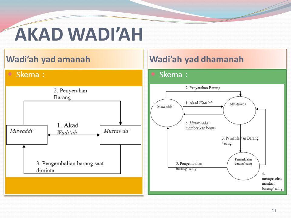 AKAD WADI'AH Wadi'ah yad amanah Wadi'ah yad dhamanah Skema : 11