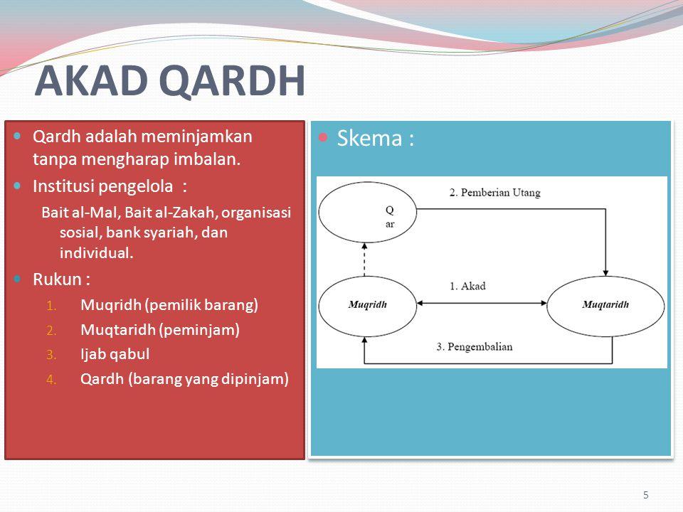 AKAD QARDH Qardh adalah meminjamkan tanpa mengharap imbalan.