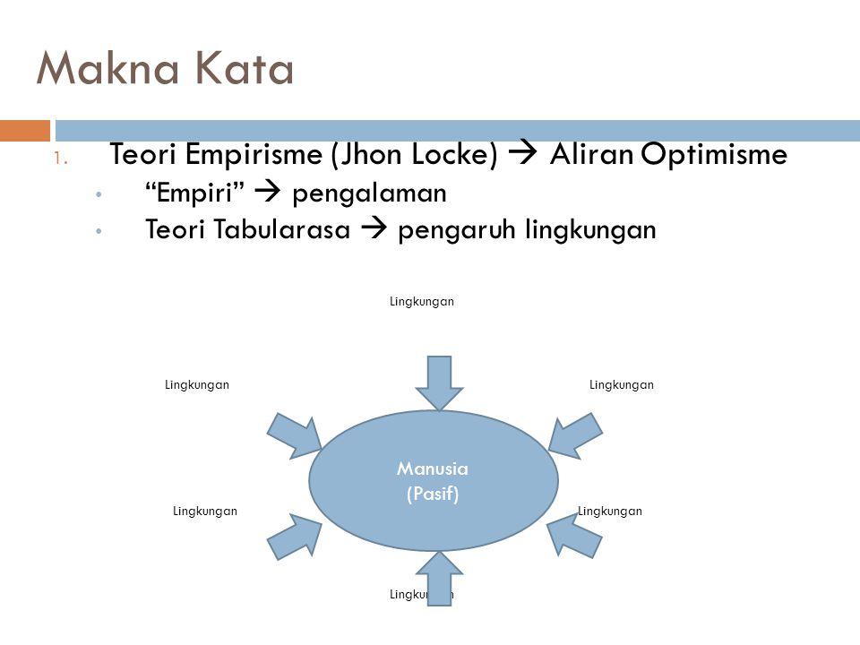 "Makna Kata 1. Teori Empirisme (Jhon Locke)  Aliran Optimisme ""Empiri""  pengalaman Teori Tabularasa  pengaruh lingkungan Lingkungan Lingkungan Lingk"