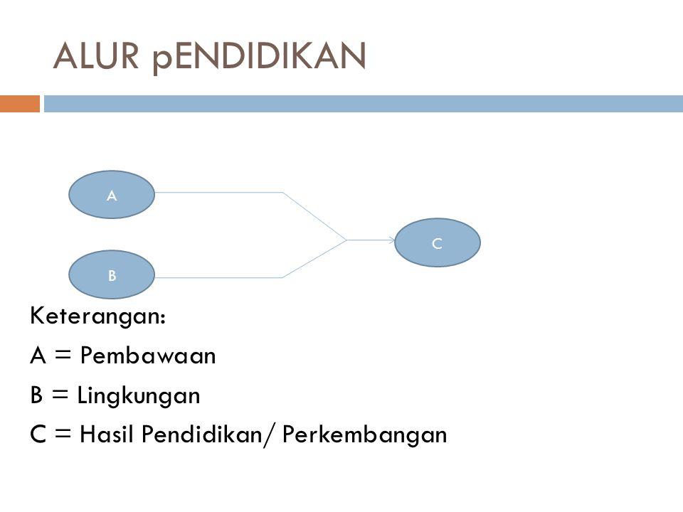 ALUR pENDIDIKAN Keterangan: A = Pembawaan B = Lingkungan C = Hasil Pendidikan/ Perkembangan A B C