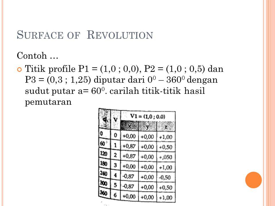 Contoh … Titik profile P1 = (1,0 ; 0,0), P2 = (1,0 ; 0,5) dan P3 = (0,3 ; 1,25) diputar dari 0 0 – 360 0 dengan sudut putar a= 60 0.