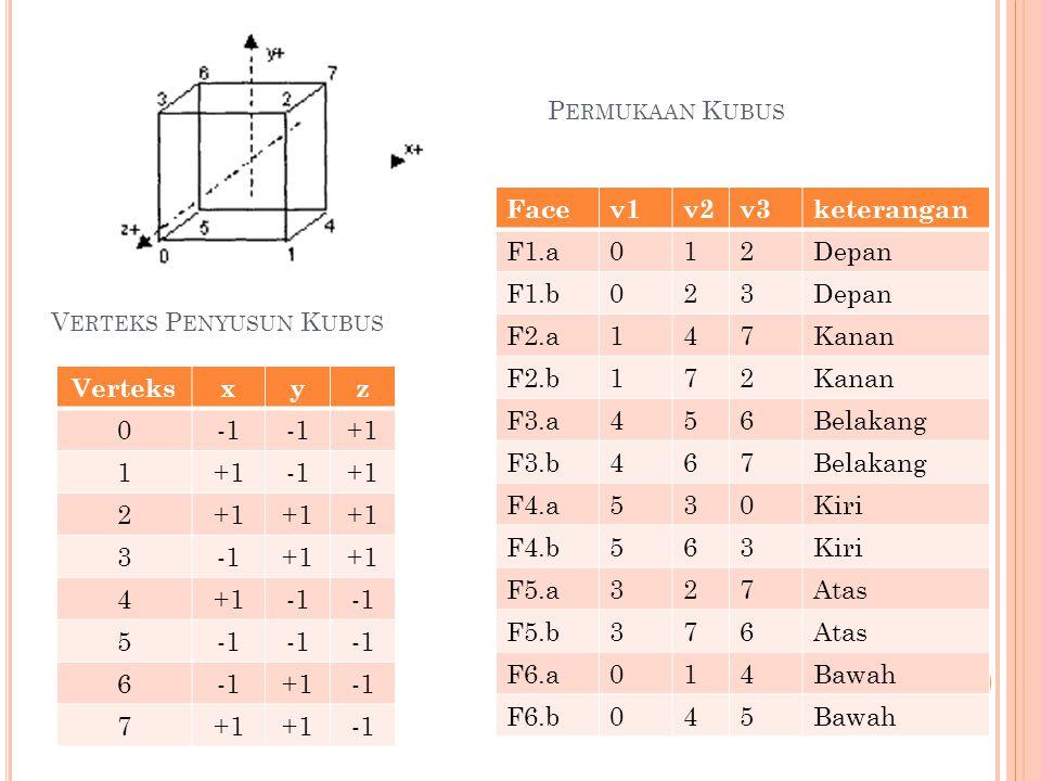 V ERTEKS P ENYUSUN K UBUS Verteksxyz 0 +1 1 +1 2 3+1 4 5 6 +1 7+1 Facev1v2v3keterangan F1.a012Depan F1.b023Depan F2.a147Kanan F2.b172Kanan F3.a456Belakang F3.b467Belakang F4.a530Kiri F4.b563Kiri F5.a327Atas F5.b376Atas F6.a014Bawah F6.b045Bawah P ERMUKAAN K UBUS