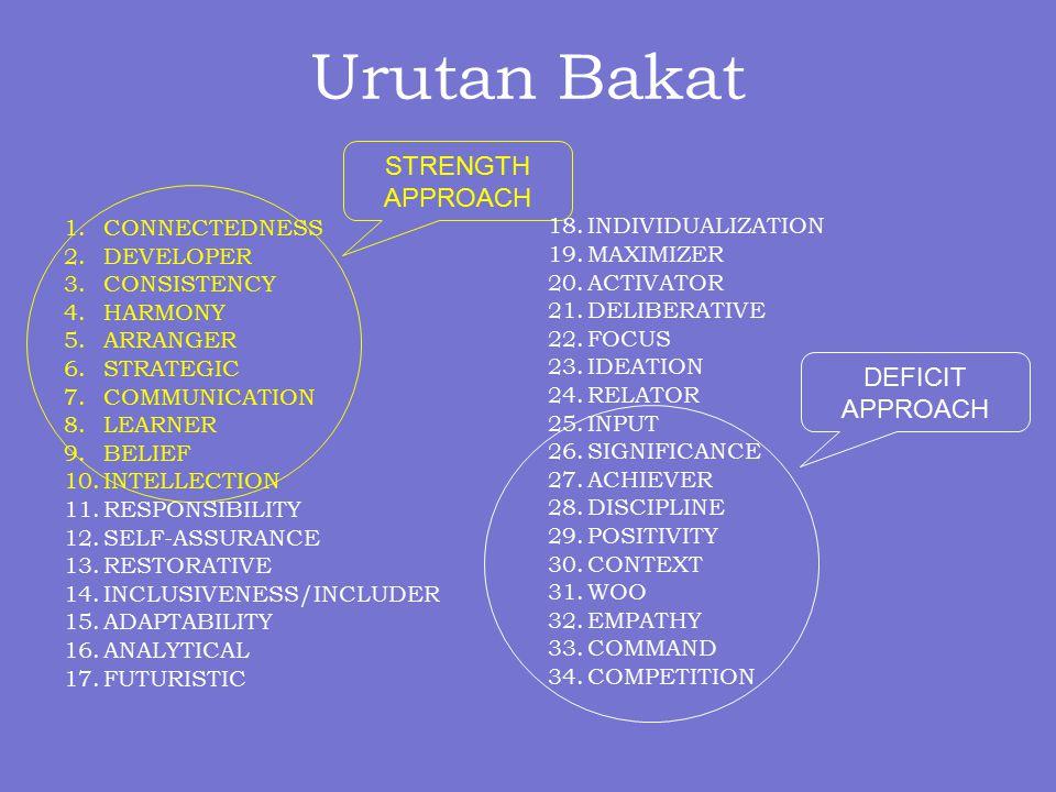 Urutan Bakat DEFICIT APPROACH STRENGTH APPROACH 1.CONNECTEDNESS 2.DEVELOPER 3.CONSISTENCY 4.HARMONY 5.ARRANGER 6.STRATEGIC 7.COMMUNICATION 8.LEARNER 9