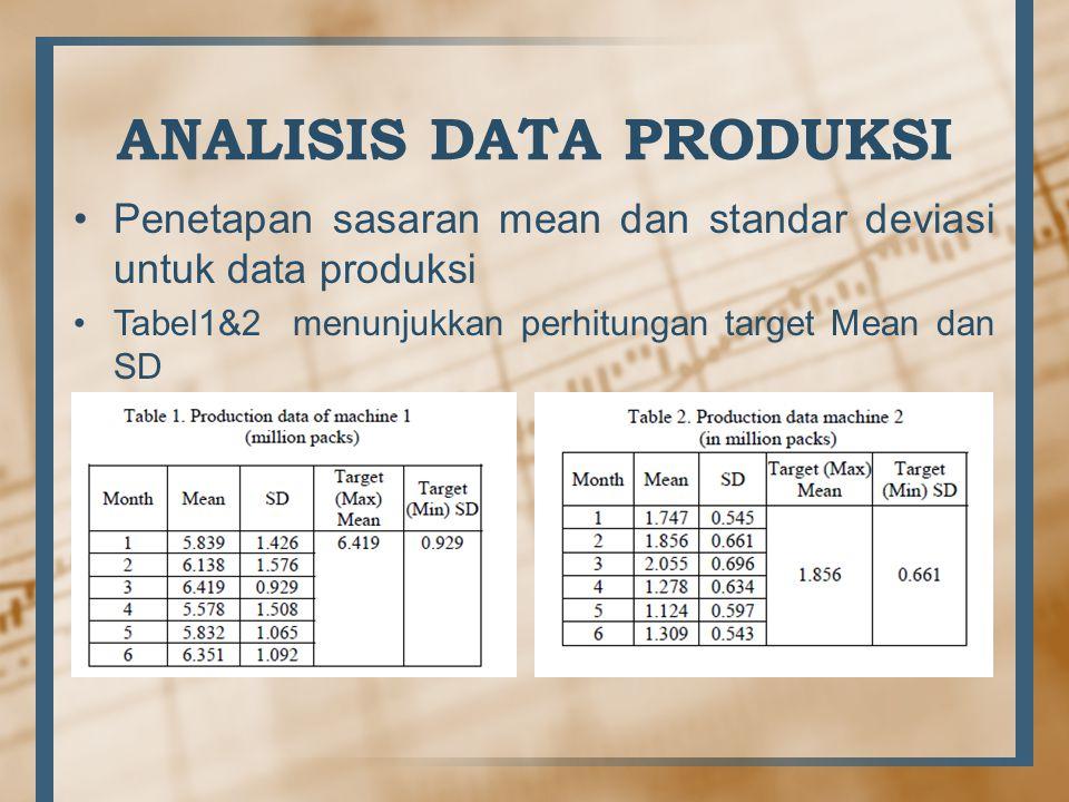 ANALISIS DATA PRODUKSI Penetapan sasaran mean dan standar deviasi untuk data produksi Tabel1&2 menunjukkan perhitungan target Mean dan SD