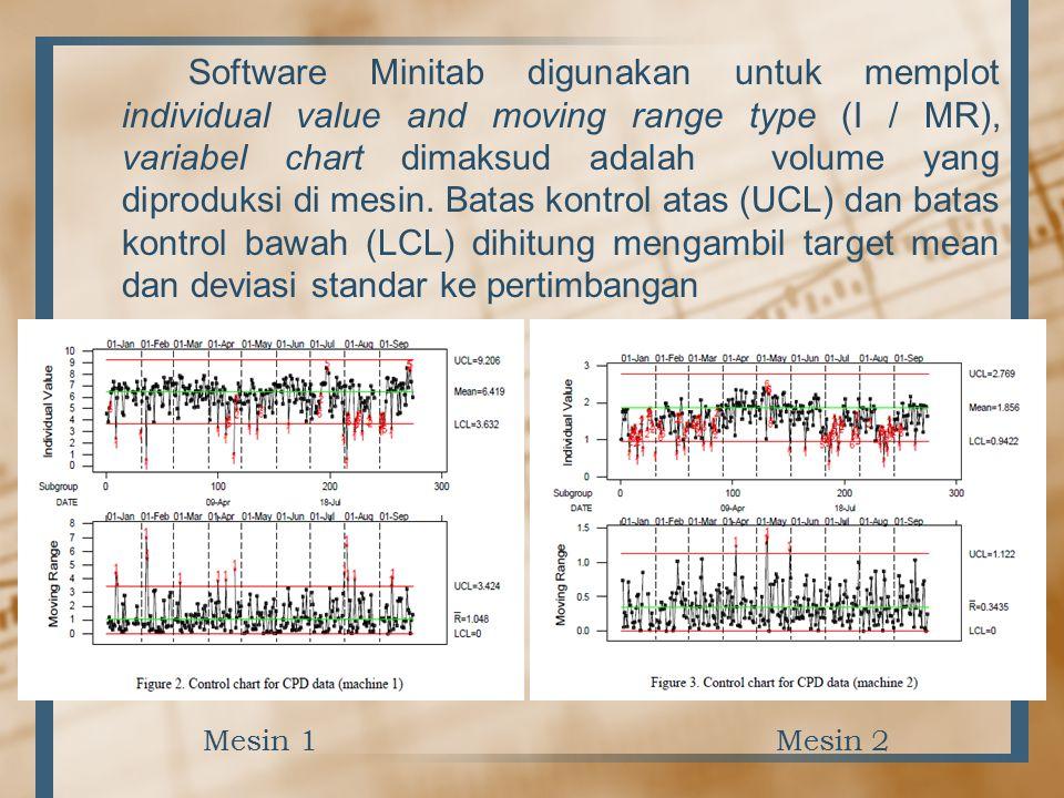 Software Minitab digunakan untuk memplot individual value and moving range type (I / MR), variabel chart dimaksud adalah volume yang diproduksi di mes