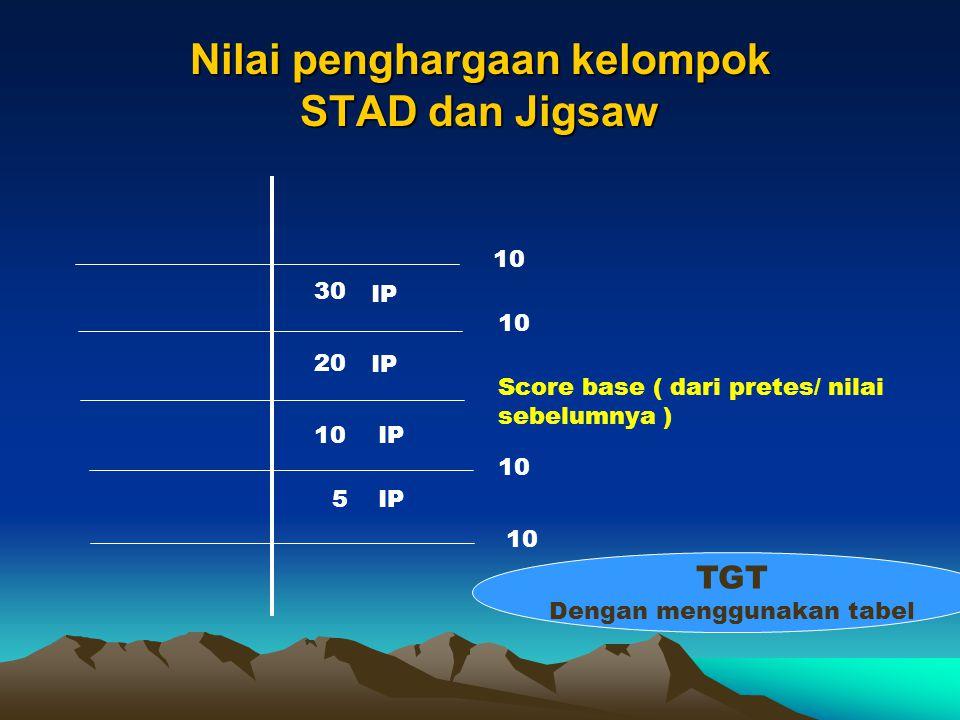 Nilai penghargaan kelompok STAD dan Jigsaw 10 Score base ( dari pretes/ nilai sebelumnya ) 30 20 5 10 IP TGT Dengan menggunakan tabel