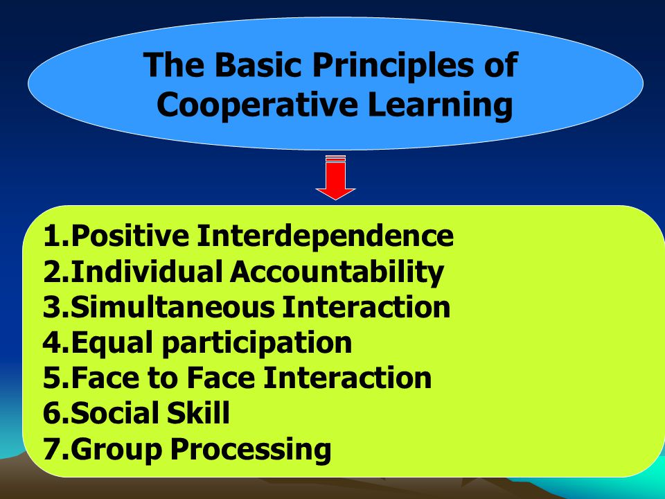 The Basic Principles of Cooperative Learning 1.Positive Interdependence 2.Individual Accountability 3.Simultaneous Interaction 4.Equal participation 5
