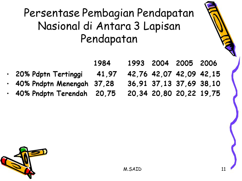 M.SAID11 Persentase Pembagian Pendapatan Nasional di Antara 3 Lapisan Pendapatan 19841993200420052006 20% Pdptn Tertinggi 41,9742,7642,0742,0942,15 40