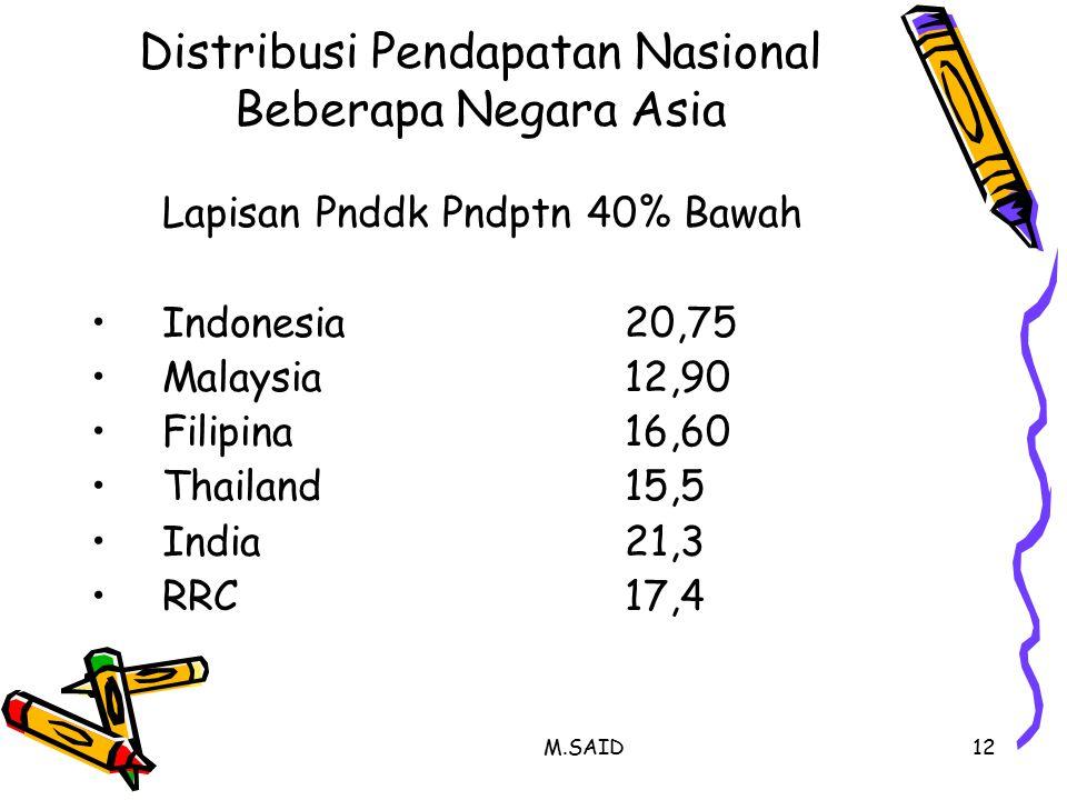 M.SAID12 Distribusi Pendapatan Nasional Beberapa Negara Asia Lapisan Pnddk Pndptn 40% Bawah Indonesia20,75 Malaysia12,90 Filipina16,60 Thailand15,5 India21,3 RRC17,4