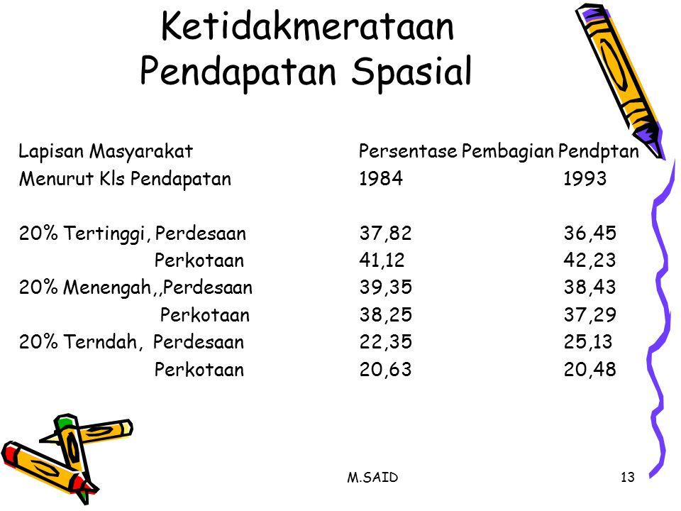 M.SAID13 Ketidakmerataan Pendapatan Spasial Lapisan MasyarakatPersentase Pembagian Pendptan Menurut Kls Pendapatan19841993 20% Tertinggi, Perdesaan37,