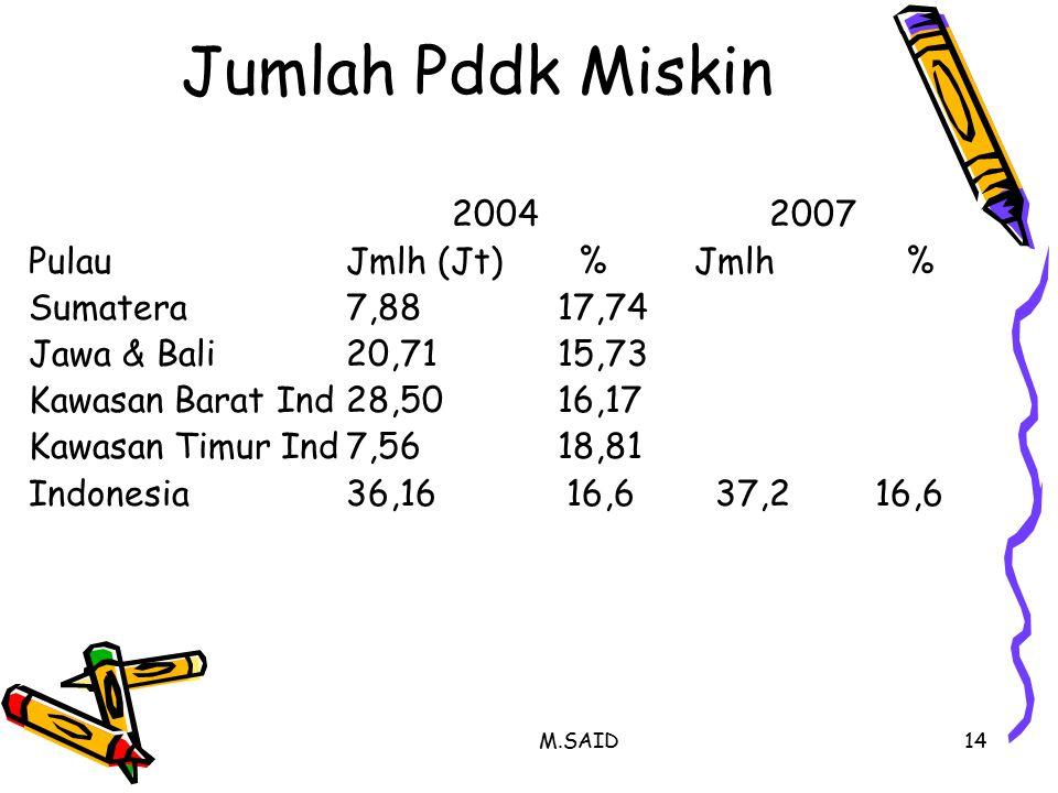 M.SAID14 Jumlah Pddk Miskin 20042007 PulauJmlh (Jt) % Jmlh % Sumatera7,8817,74 Jawa & Bali20,7115,73 Kawasan Barat Ind28,5016,17 Kawasan Timur Ind7,5618,81 Indonesia36,16 16,6 37,216,6