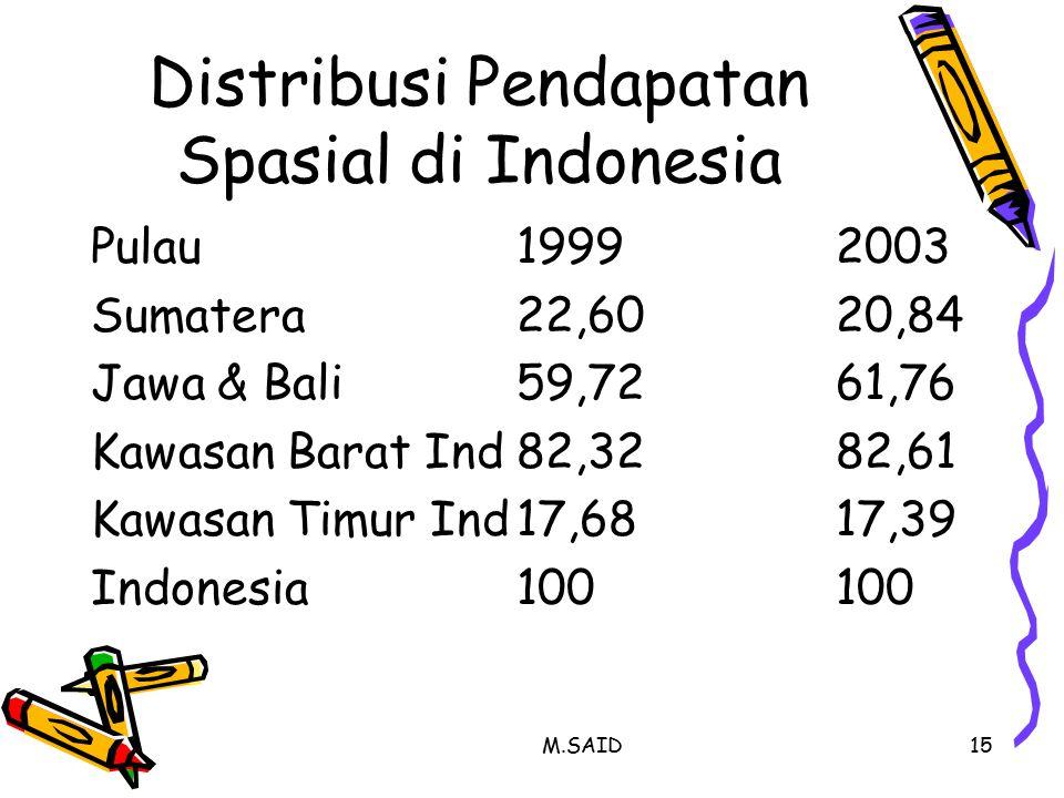 M.SAID15 Distribusi Pendapatan Spasial di Indonesia Pulau19992003 Sumatera22,6020,84 Jawa & Bali59,7261,76 Kawasan Barat Ind82,3282,61 Kawasan Timur I