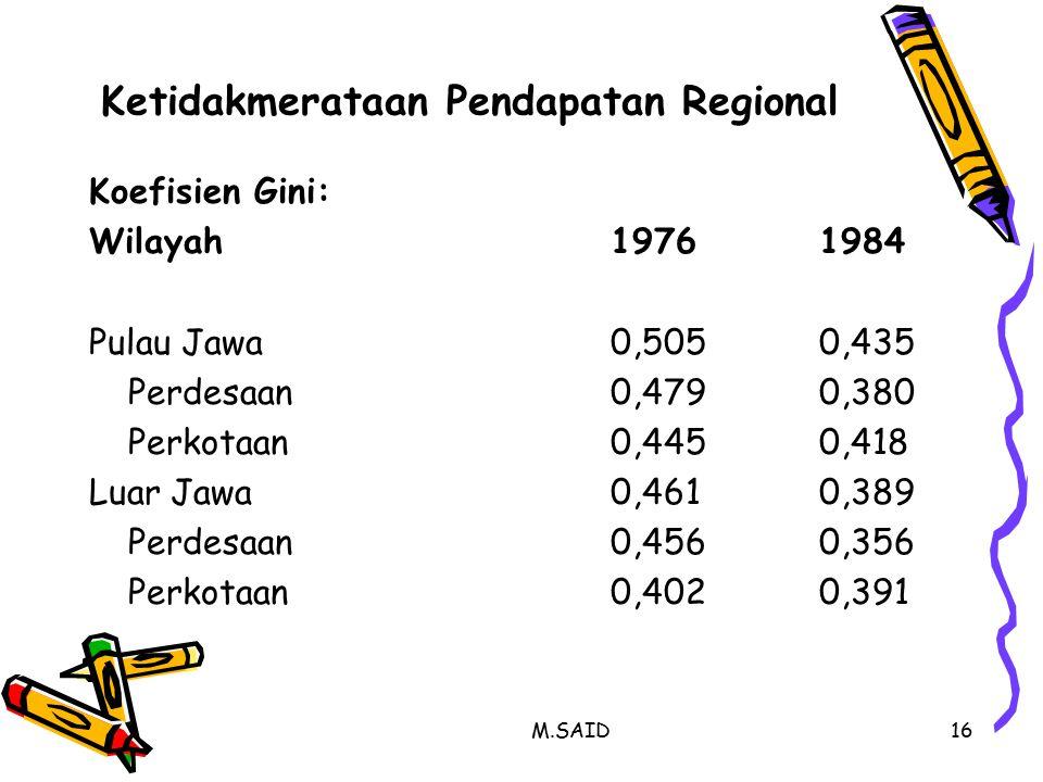 M.SAID16 Ketidakmerataan Pendapatan Regional Koefisien Gini: Wilayah19761984 Pulau Jawa0,5050,435 Perdesaan0,4790,380 Perkotaan0,4450,418 Luar Jawa0,4610,389 Perdesaan0,4560,356 Perkotaan0,4020,391