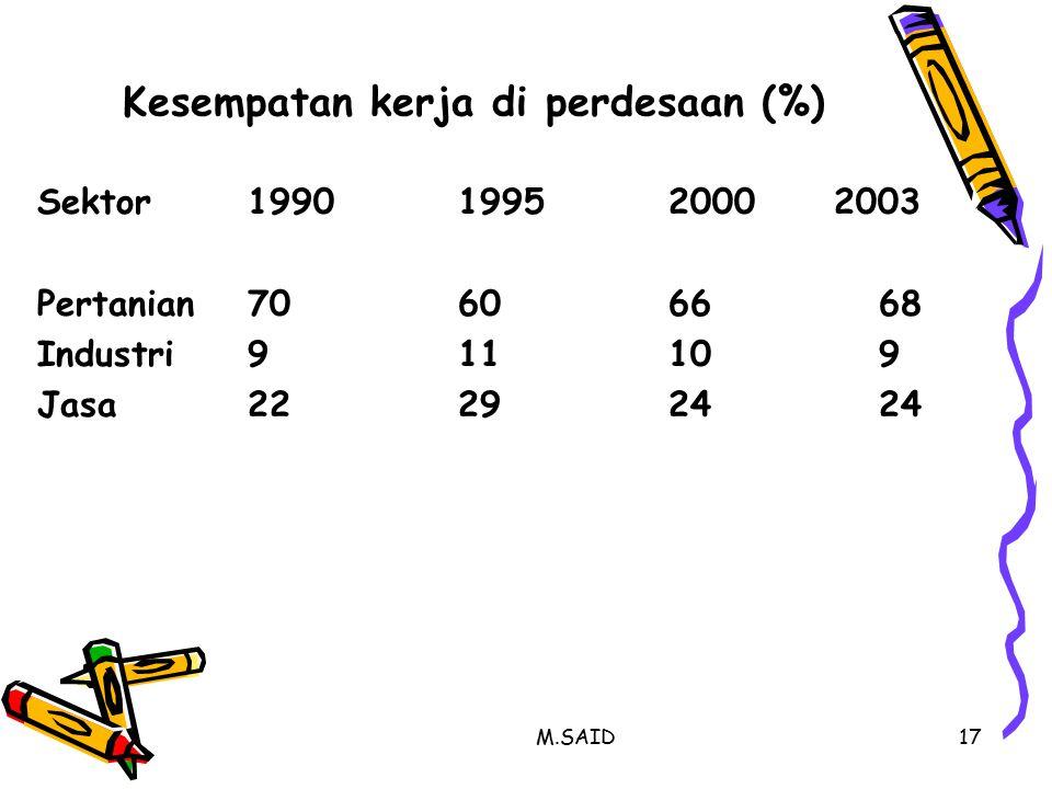 M.SAID17 Kesempatan kerja di perdesaan (%) Sektor199019952000 2003 Pertanian70606668 Industri911109 Jasa22292424