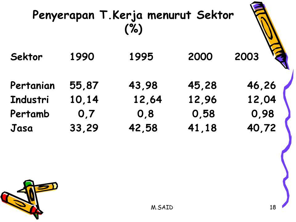 M.SAID18 Penyerapan T.Kerja menurut Sektor (%) Sektor199019952000 2003 Pertanian55,8743,9845,2846,26 Industri10,14 12,6412,9612,04 Pertamb 0,7 0,8 0,58 0,98 Jasa33,2942,5841,1840,72