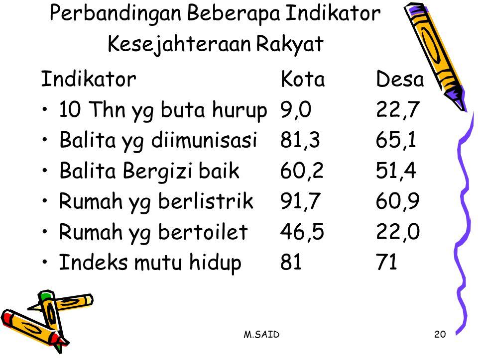 M.SAID20 Perbandingan Beberapa Indikator Kesejahteraan Rakyat IndikatorKotaDesa 10 Thn yg buta hurup9,022,7 Balita yg diimunisasi81,365,1 Balita Bergizi baik60,251,4 Rumah yg berlistrik91,760,9 Rumah yg bertoilet46,522,0 Indeks mutu hidup8171