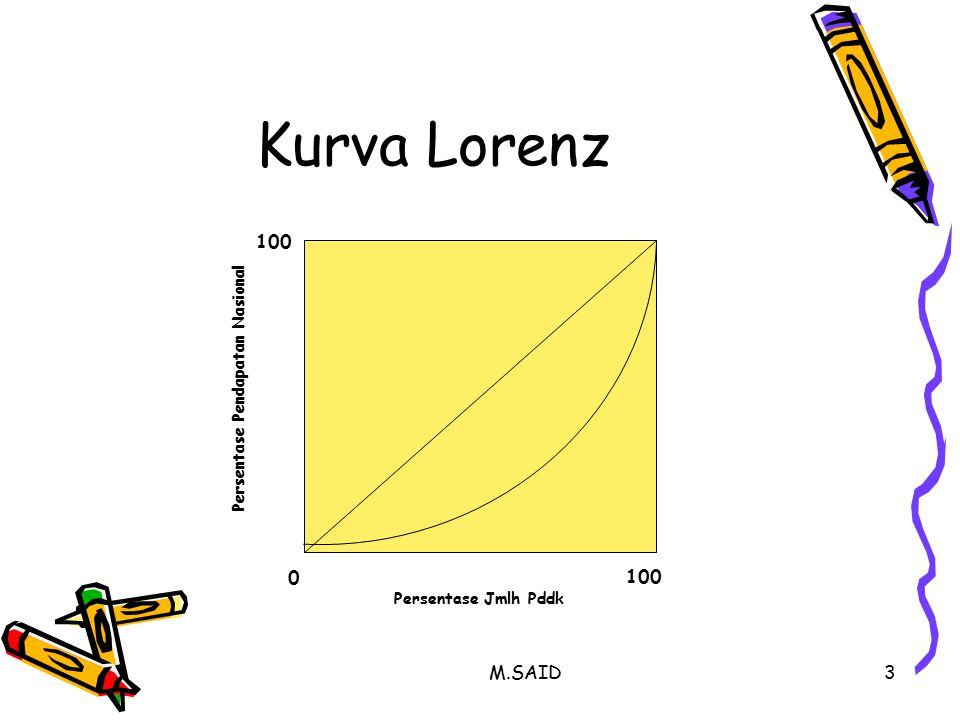 M.SAID4 Semakin Cembung Kurva Lorenz, semakin tidak merata distribusi Pendapatan (ketimpangan semakin tinggi)