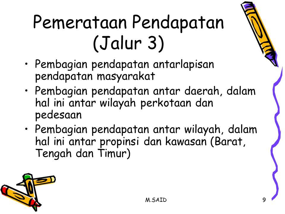 M.SAID10 Koefisien Gini Indonesia Tahun 1965= 0,389 Tahun 1993= 0,340 Tahun 2002= 0,343 Tahun 2007= 0,374 Tahun 2008= 0,368 Tahun 2009= 0,357