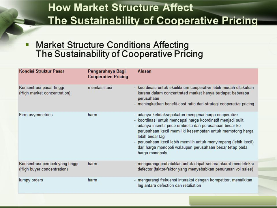 Copyright © Wondershare Software  Market Structure Conditions Affecting The Sustainability of Cooperative Pricing How Market Structure Affect The Sus