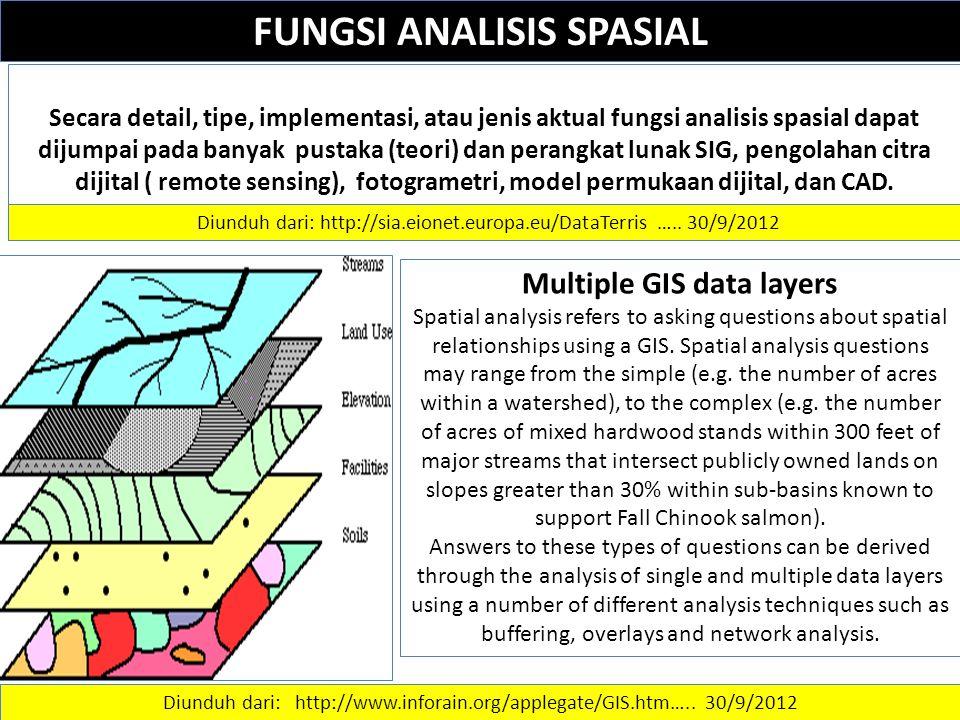 FUNGSI ANALISIS SPASIAL Secara detail, tipe, implementasi, atau jenis aktual fungsi analisis spasial dapat dijumpai pada banyak pustaka (teori) dan perangkat lunak SIG, pengolahan citra dijital ( remote sensing), fotogrametri, model permukaan dijital, dan CAD.