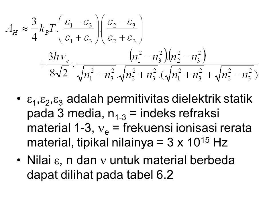  1,  2,  3 adalah permitivitas dielektrik statik pada 3 media, n 1-3 = indeks refraksi material 1-3, e = frekuensi ionisasi rerata material, tipikal nilainya = 3 x 10 15 Hz Nilai , n dan untuk material berbeda dapat dilihat pada tabel 6.2