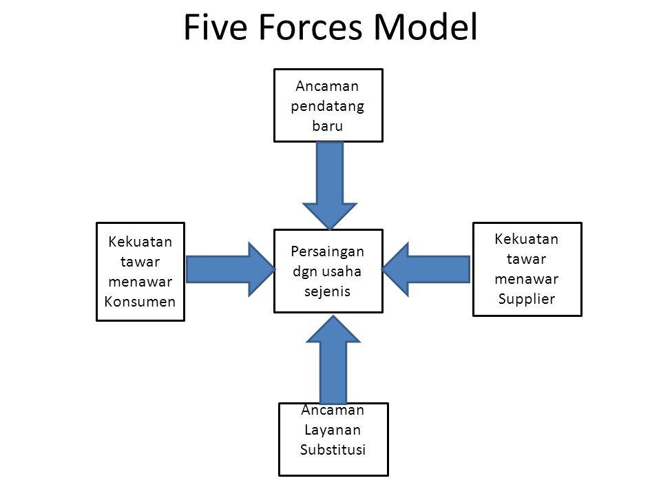 Five Forces Model Ancaman pendatang baru Kekuatan tawar menawar Konsumen Persaingan dgn usaha sejenis Kekuatan tawar menawar Supplier Ancaman Layanan Substitusi