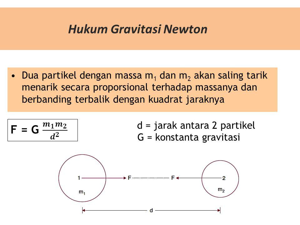 Hukum Gravitasi Newton Dua partikel dengan massa m 1 dan m 2 akan saling tarik menarik secara proporsional terhadap massanya dan berbanding terbalik dengan kuadrat jaraknya d = jarak antara 2 partikel G = konstanta gravitasi