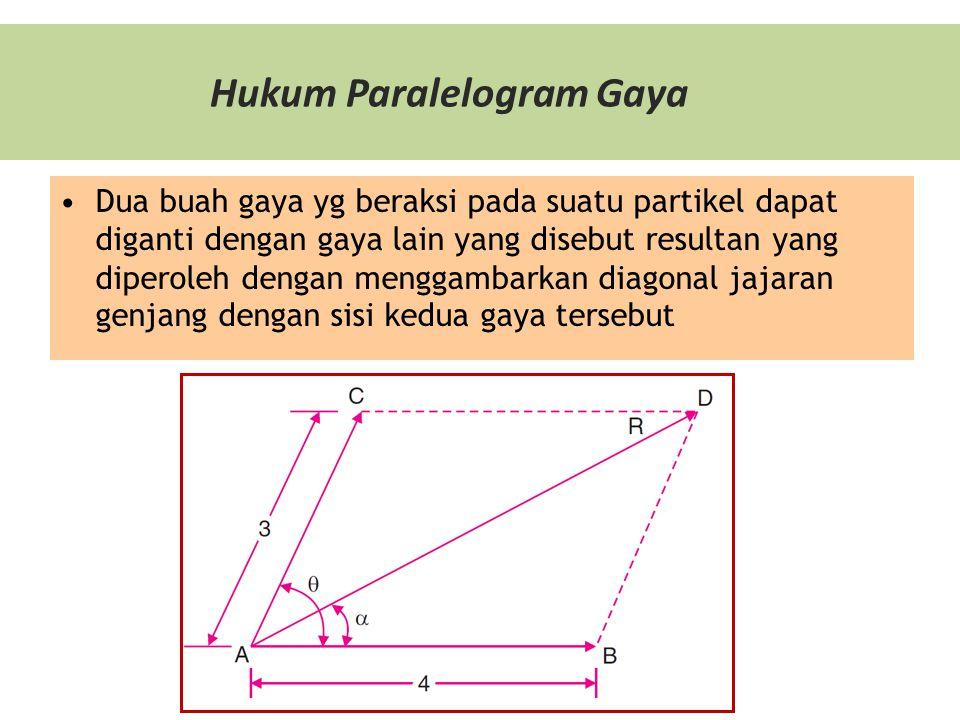 Hukum Paralelogram Gaya Dua buah gaya yg beraksi pada suatu partikel dapat diganti dengan gaya lain yang disebut resultan yang diperoleh dengan menggambarkan diagonal jajaran genjang dengan sisi kedua gaya tersebut
