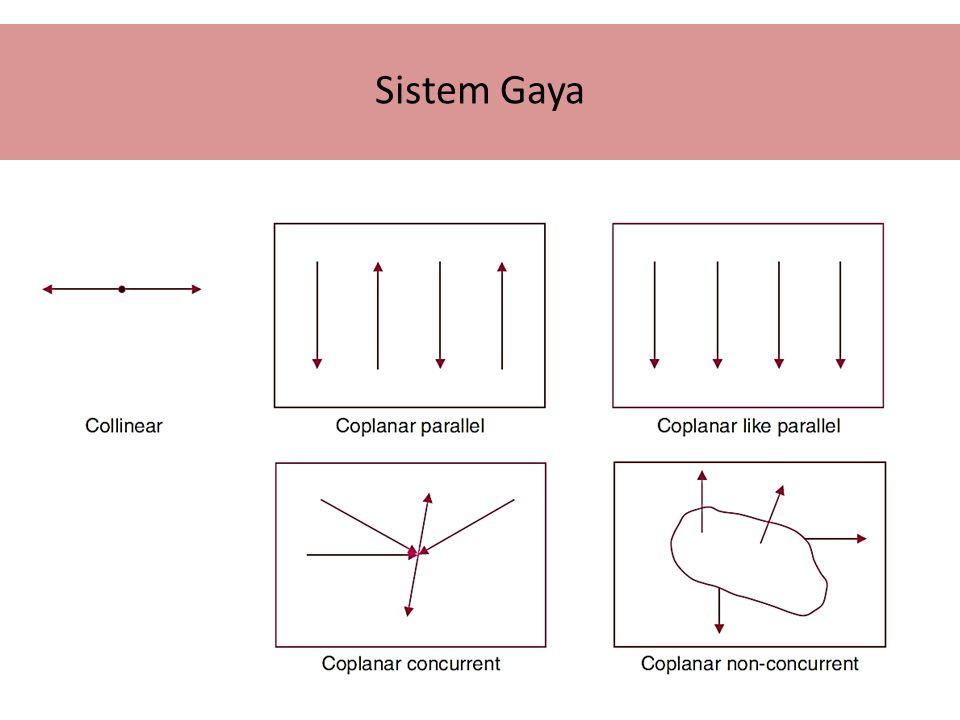 Sistem Gaya