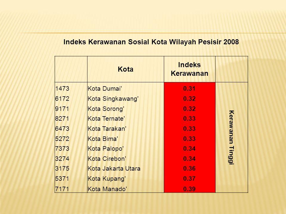 Indeks Kerawanan Sosial Kota Wilayah Pesisir 2008 Kota Indeks Kerawanan 1473Kota Dumai 0.31 Kerawanan Tinggi 6172Kota Singkawang 0.32 9171Kota Sorong 0.32 8271Kota Ternate 0.33 6473Kota Tarakan 0.33 5272Kota Bima 0.33 7373Kota Palopo 0.34 3274Kota Cirebon 0.34 3175Kota Jakarta Utara0.36 5371Kota Kupang 0.37 7171Kota Manado 0.39