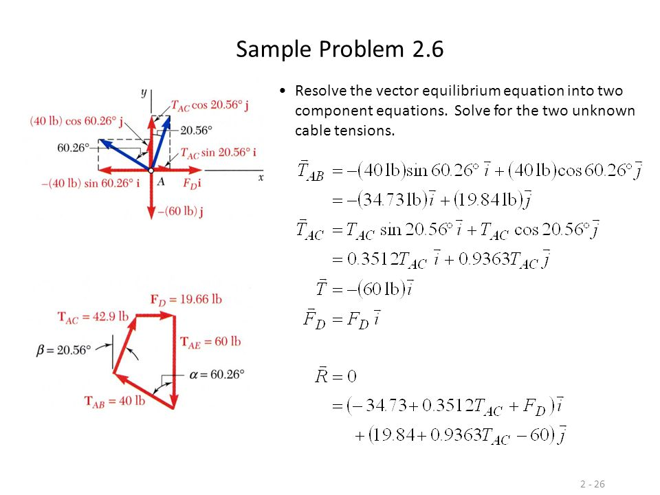 2 - 26 Sample Problem 2.6 Resolve the vector equilibrium equation into two component equations.