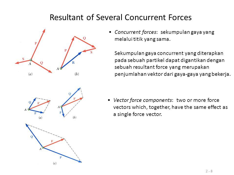 2 - 8 Resultant of Several Concurrent Forces Concurrent forces: sekumpulan gaya yang melalui titik yang sama. Sekumpulan gaya concurrent yang diterapk