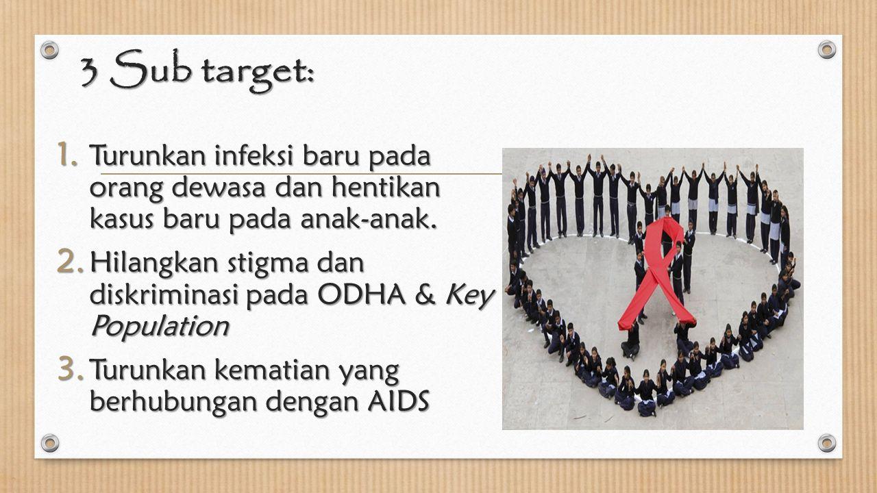 3 Sub target: 1. Turunkan infeksi baru pada orang dewasa dan hentikan kasus baru pada anak-anak. 2. Hilangkan stigma dan diskriminasi pada ODHA & Key