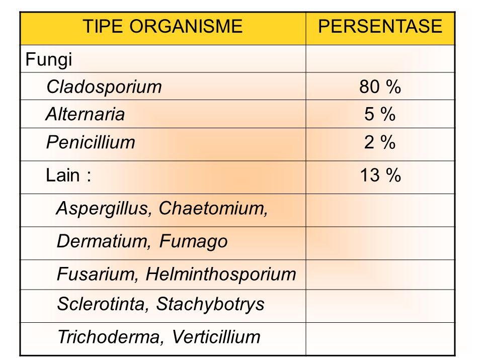TIPE ORGANISMEPERSENTASE Fungi Cladosporium80 % Alternaria5 % Penicillium2 % Lain :13 % Aspergillus, Chaetomium, Dermatium, Fumago Fusarium, Helminthosporium Sclerotinta, Stachybotrys Trichoderma, Verticillium