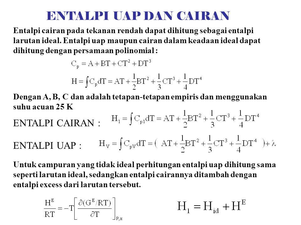 Entalpi cairan pada tekanan rendah dapat dihitung sebagai entalpi larutan ideal.