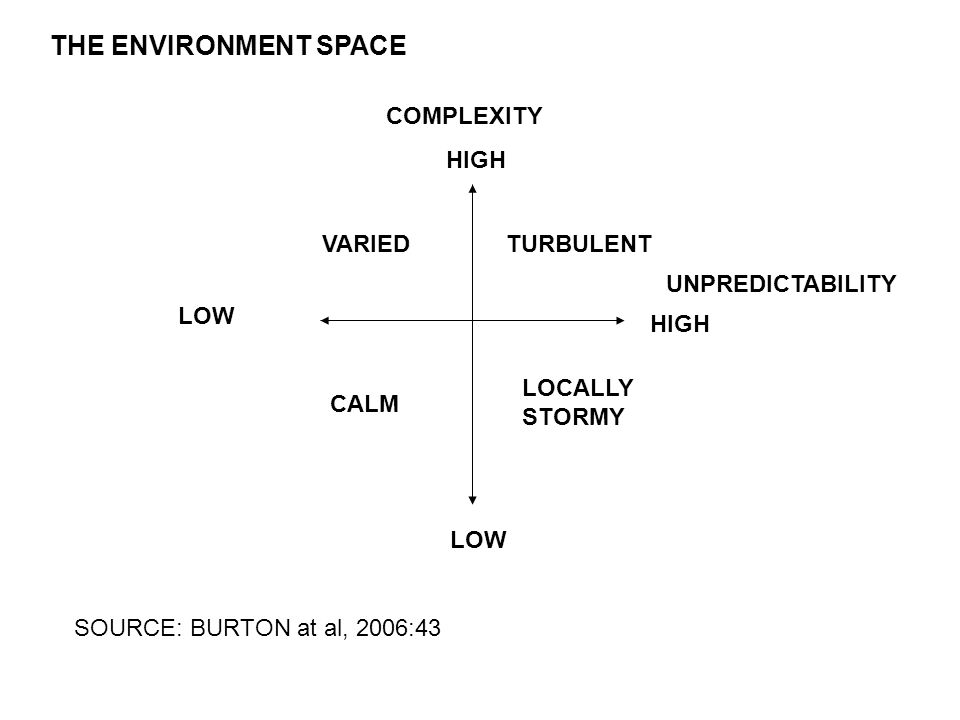 COMPLEXITY HIGH LOW UNPREDICTABILITY LOW VARIED CALM LOCALLY STORMY TURBULENT THE ENVIRONMENT SPACE SOURCE: BURTON at al, 2006:43 HIGH