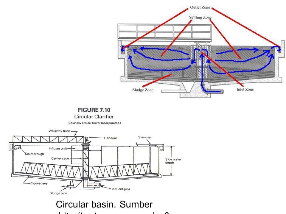 Circular basin. Sumber :http://water.me.vccs.edu & http://www.calvin.edu