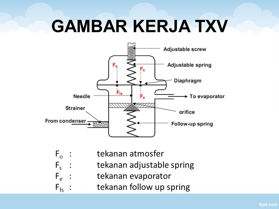 GAMBAR KERJA TXV F o :tekanan atmosfer F s :tekanan adjustable spring F e :tekanan evaporator F fs :tekanan follow up spring