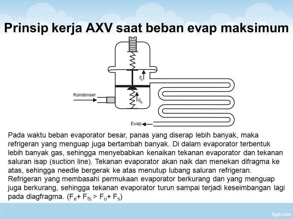 Prinsip kerja AXV saat beban evap minimum Pada waktu beban evaporator kecil, tekanan evaporator akan menjadi rendah, AXV harus diatur agar tidak mengalirkan refrigeran cair terlalu banyak.