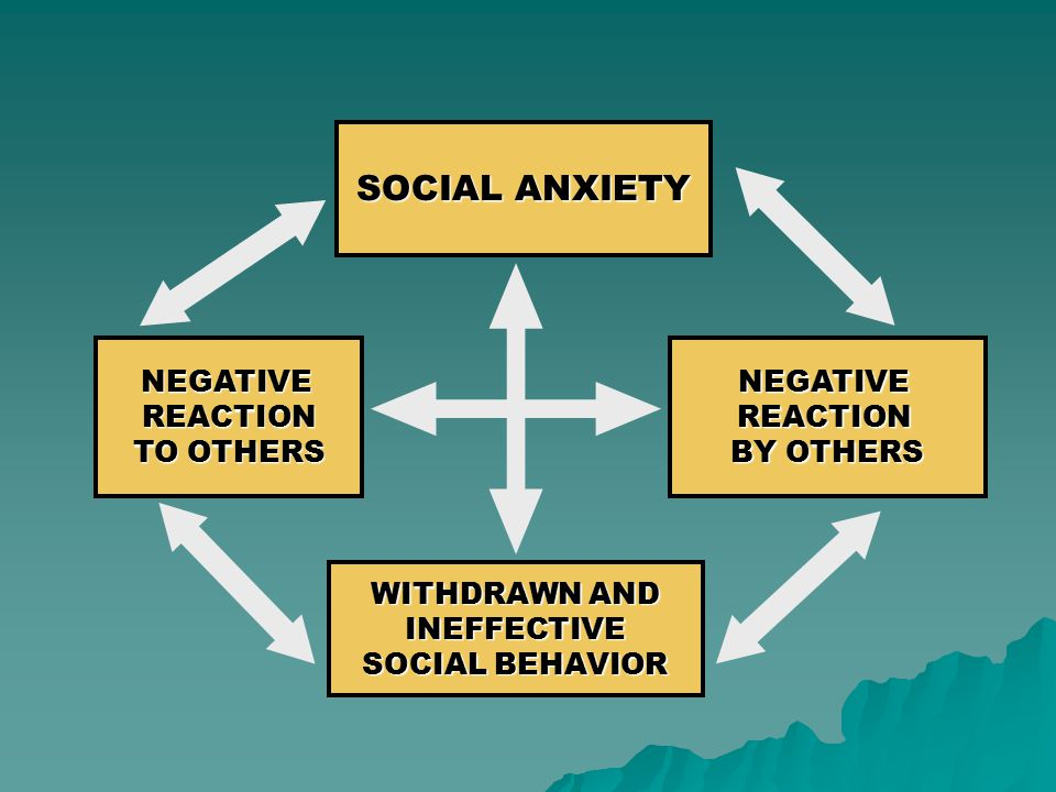SOCIAL ANXIETY NEGATIVEREACTION BY OTHERS WITHDRAWN AND INEFFECTIVE SOCIAL BEHAVIOR NEGATIVE REACTION TO OTHERS