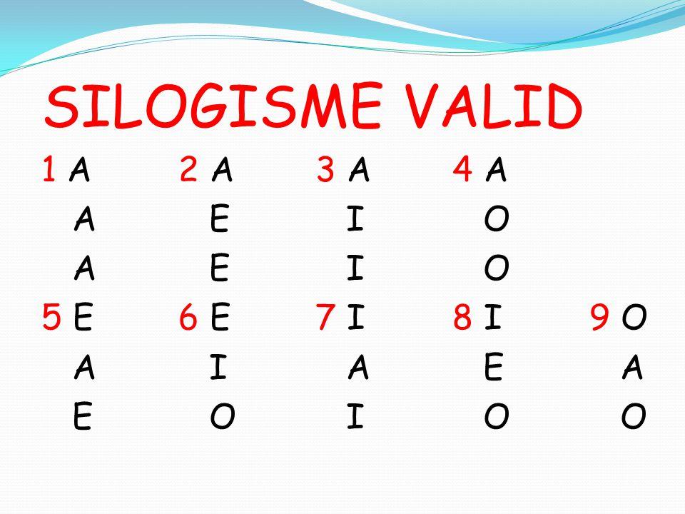 SILOGISME VALID 1 A2 A3 A4 A A E I O 5 E6 E7 I8 I9 O A I A E A E O I O O