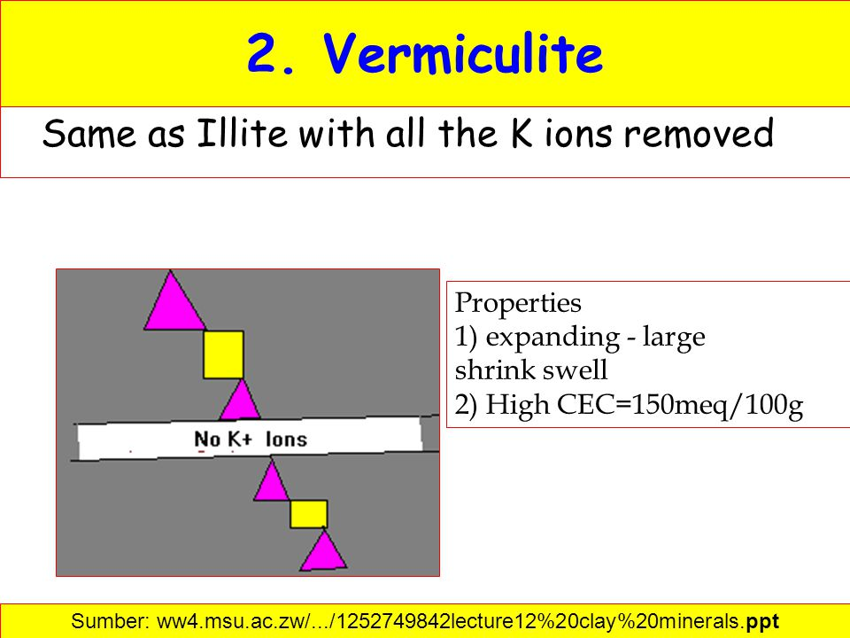 2. Vermiculite Same as Illite with all the K ions removed Properties 1) expanding - large shrink swell 2) High CEC=150meq/100g Sumber: ww4.msu.ac.zw/.