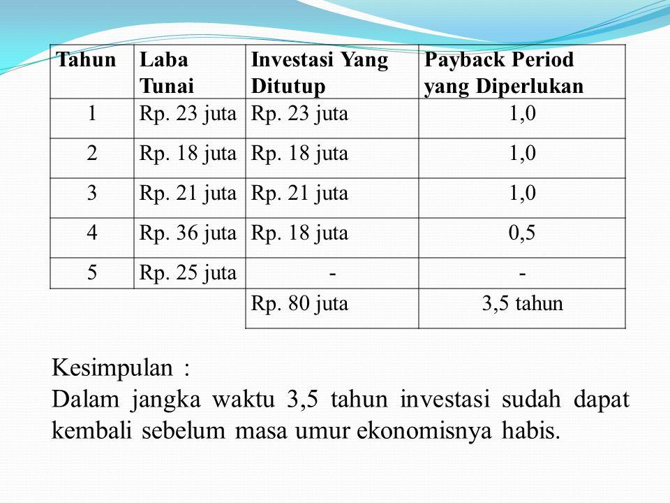 TahunLaba Tunai Investasi Yang Ditutup Payback Period yang Diperlukan 1Rp. 23 juta 1,0 2Rp. 18 juta 1,0 3Rp. 21 juta 1,0 4Rp. 36 jutaRp. 18 juta0,5 5R