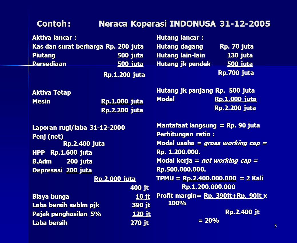 5 Contoh: Neraca Koperasi INDONUSA 31-12-2005 Aktiva lancar : Kas dan surat berharga Rp. 200 juta Piutang 500 juta Persediaan 500 juta Rp.1.200 juta R