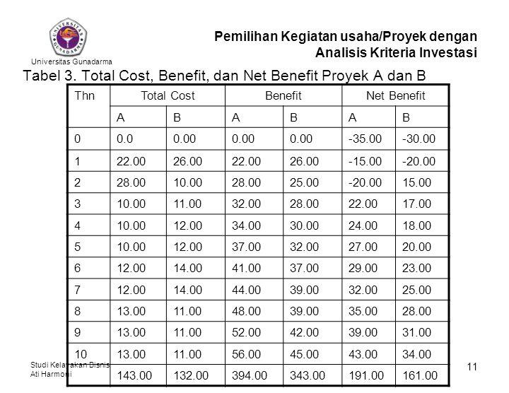 Universitas Gunadarma Studi Kelayakan Bisnis Ati Harmoni 11 Tabel 3. Total Cost, Benefit, dan Net Benefit Proyek A dan B Pemilihan Kegiatan usaha/Proy