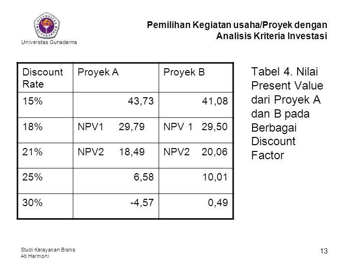 Universitas Gunadarma Studi Kelayakan Bisnis Ati Harmoni 13 Tabel 4. Nilai Present Value dari Proyek A dan B pada Berbagai Discount Factor Pemilihan K