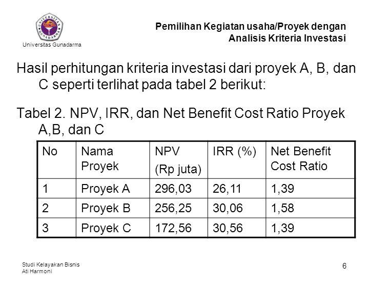 Universitas Gunadarma Studi Kelayakan Bisnis Ati Harmoni 6 Hasil perhitungan kriteria investasi dari proyek A, B, dan C seperti terlihat pada tabel 2