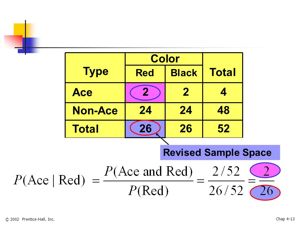 © 2002 Prentice-Hall, Inc. Chap 4-13 Black Color Type Red Total Ace 224 Non-Ace 24 48 Total 26 52 Revised Sample Space